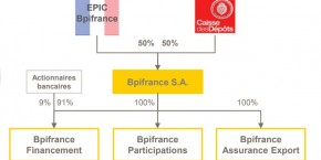 organigramme-bpifrance-cdc