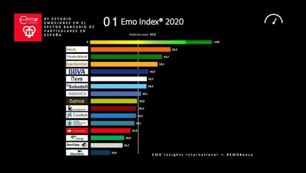 ep ranking emo index de entidades que despiertan mayor vinculacion emocional entre sus clientes