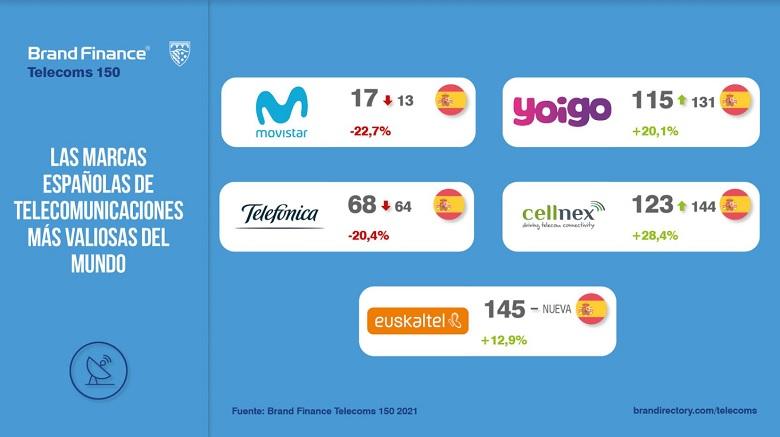 telecos espanolas valiosas mundo band finance