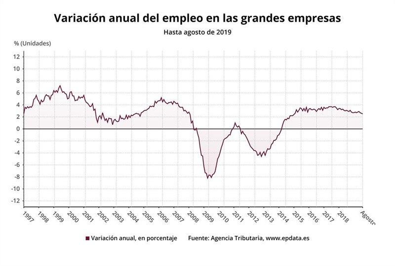 ep variacion anual del empleo en las grandes empresas hasta agosto de 2019 agencia tributaria