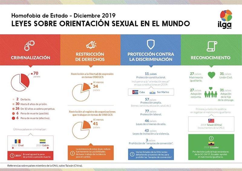 ep infografia sobre las leyes de orientacion sexual en el mundo