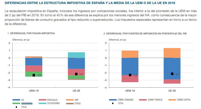 impuestos banco espana