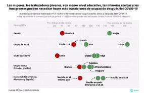 ep desplazamiento de empleo previsto por mgi para 2030 en el caso de las mujeres jovenes inmigrantes