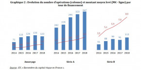 rapport-tibi-ey-levees-de-france-startups-france