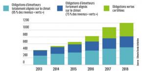 green-bonds-finance-climat-verte