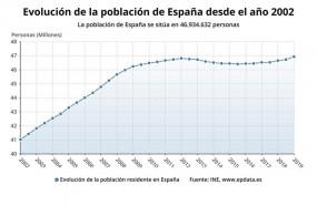 ep evolucionla poblacionespana2002