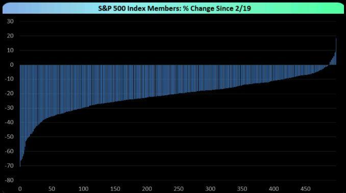 Cómo negociar las opciones de S&P 500